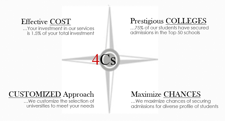Edmission Consulting 4 Keys